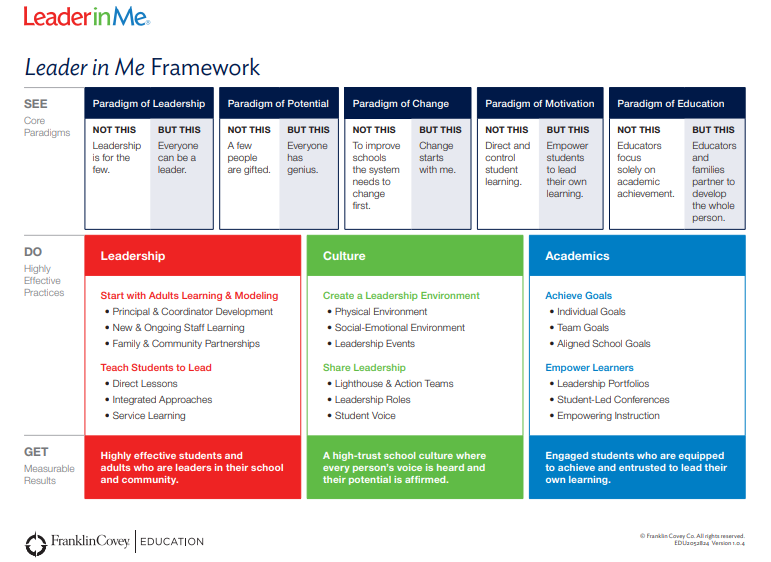 Leader In ME Franklin Covey Framework_Being The CEO of ME
